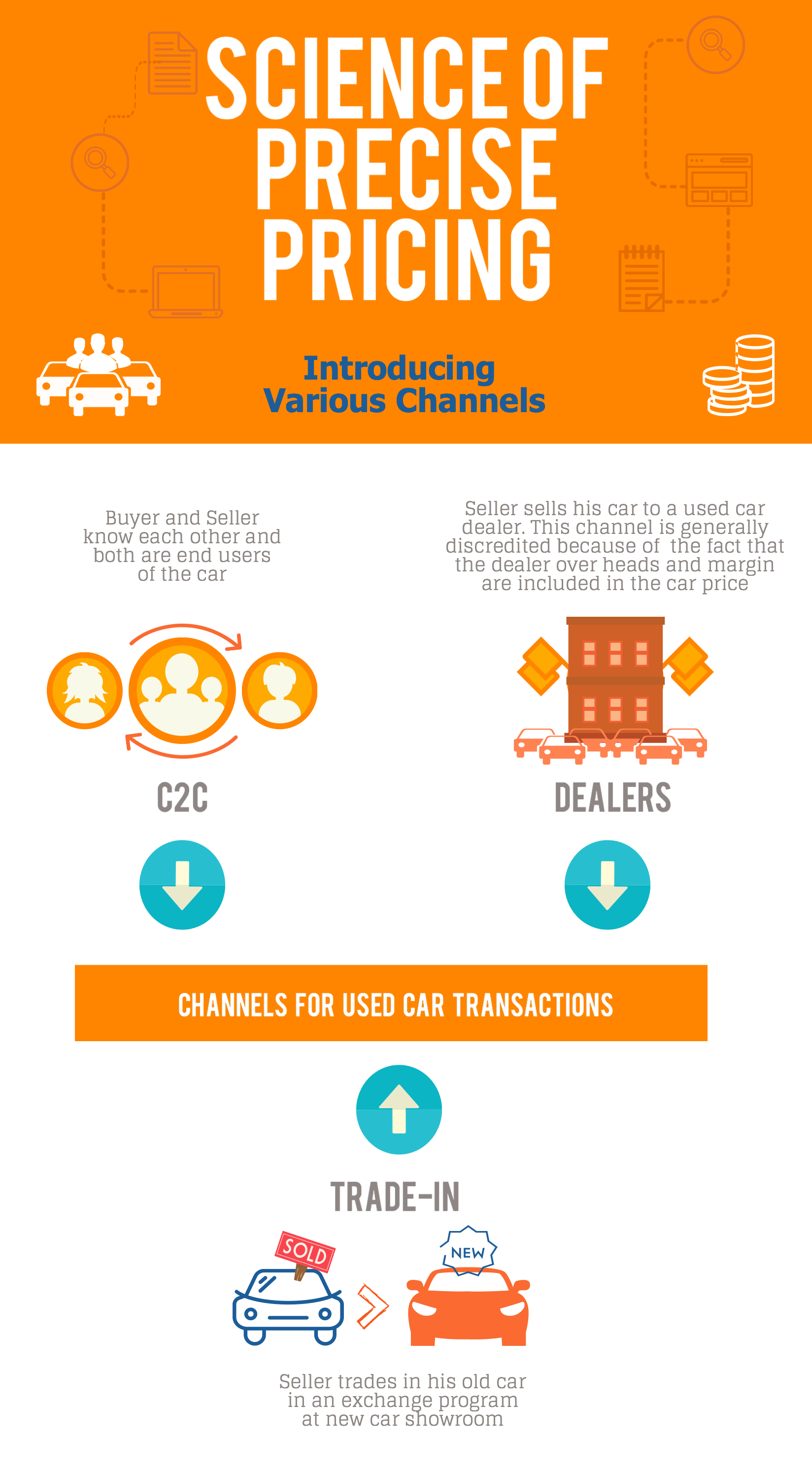 Channels of used car transactions