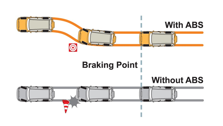 Anti-locking Braking System