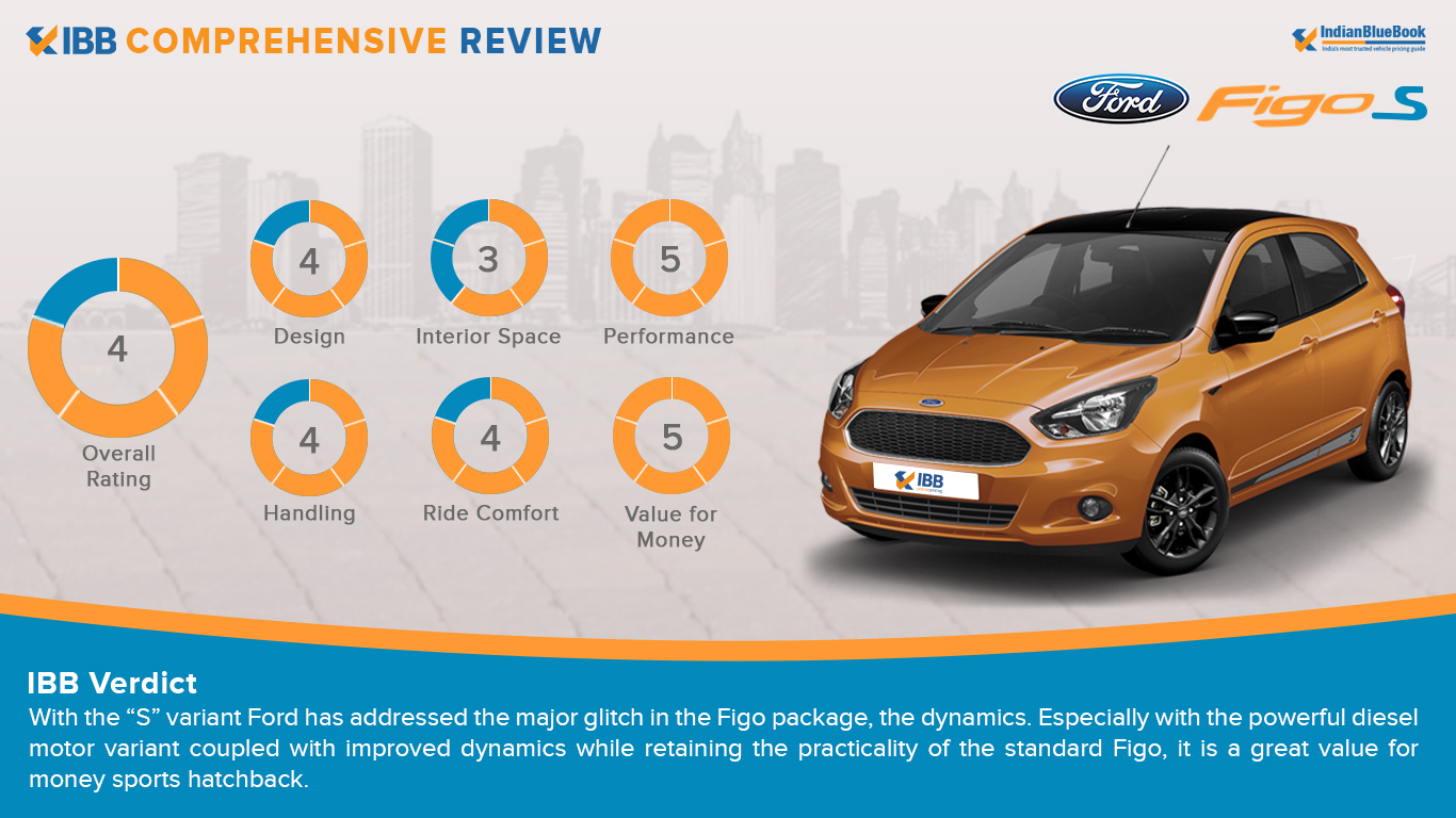 IBB Rating & Verdict - Ford Figo S