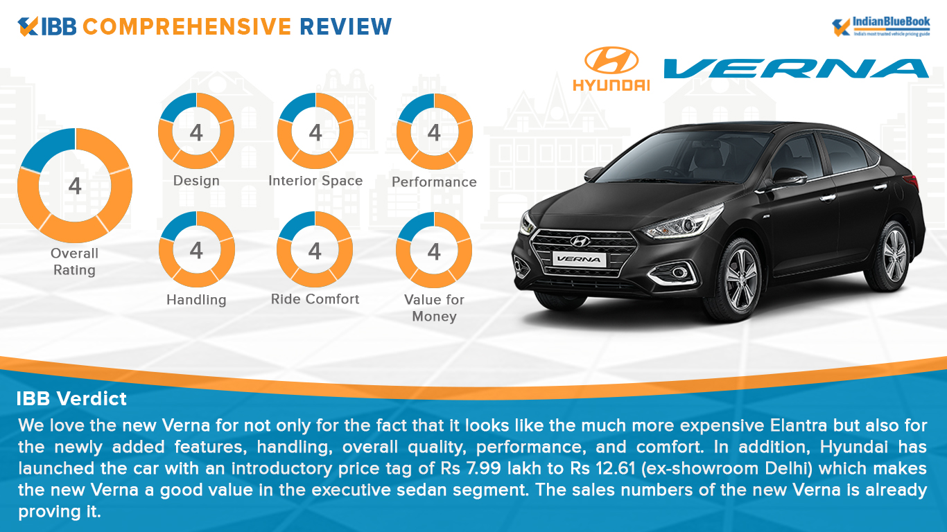 Hyundai Verna Verdict Rating