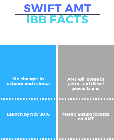 IBB Quick Facts Maruti Suzuki Swift AMT