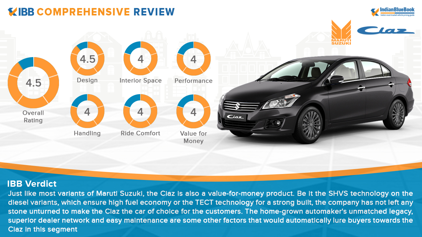 Maruti Suzuki Ciaz Verdict Rating