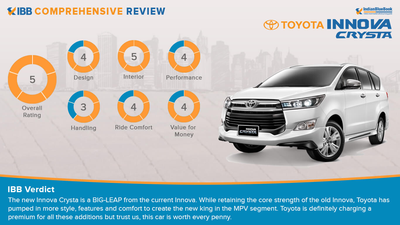 IBB Ratings for Innova Crysta