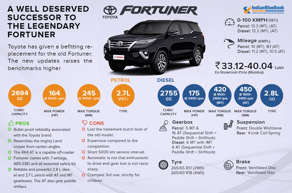 Competito Analysis-Toyota-Fortuner