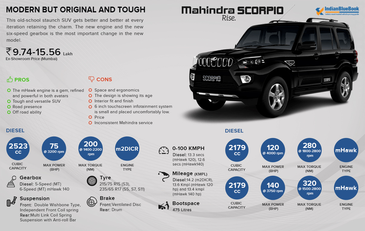 stp analysis of mahindra scorpio
