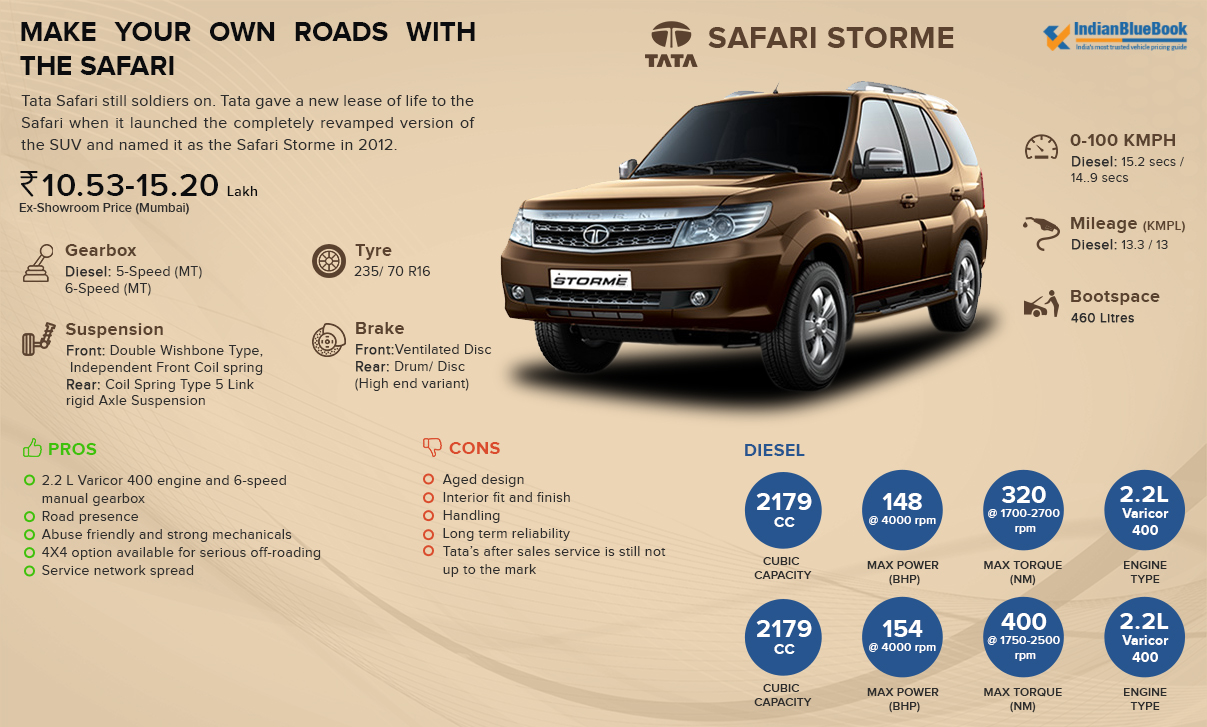 Tata Safari Storme Competitor Analysis