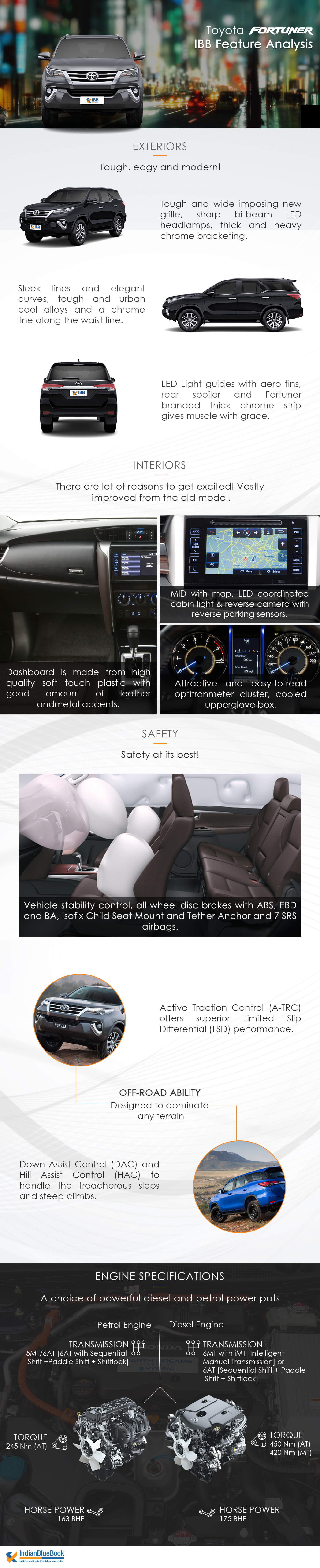 Toyota Fortuner Feature Analysis