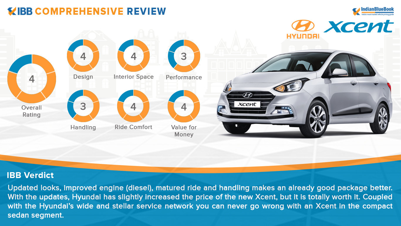 Hyundai Xcent Verdict Rating