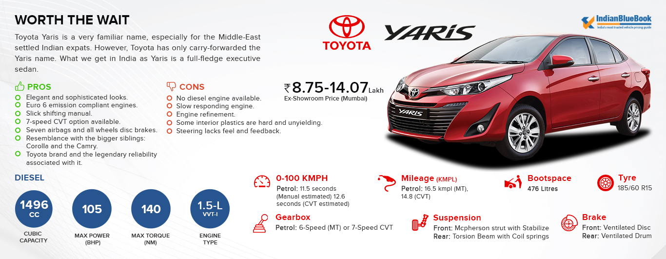 Toyota Yaris Features